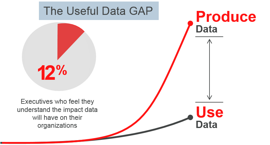 useful data gap