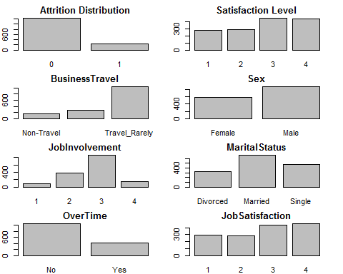 attrition-and-satisfaction-levels