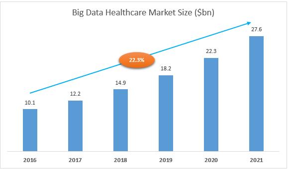 big-data-healthcare-market-size