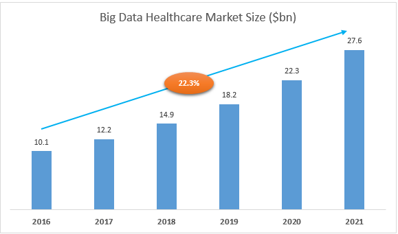 big-data-healthcare-market-size