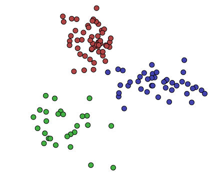 classification-and-clustering