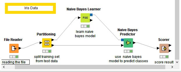 naive-bayes-learner