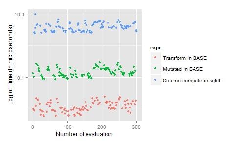 transformation-data