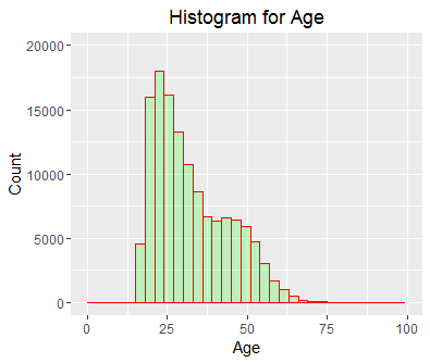 age-histogram-data-fusion-analytics-world