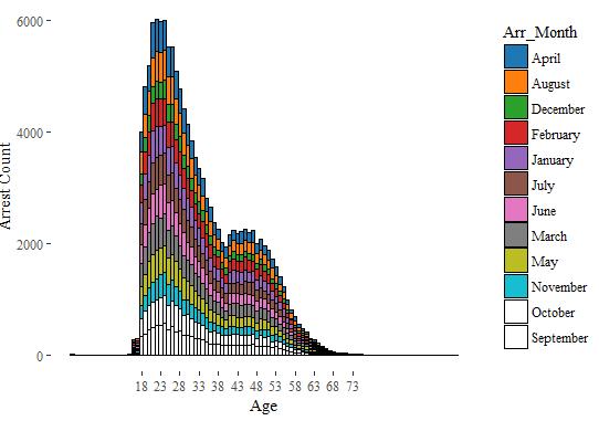 arrests-age-month-fusion-analytics-world
