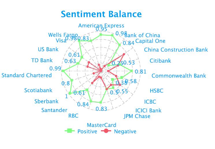 bfsi-sentiment-balance-social-media-analytics-fusion-analytics-world