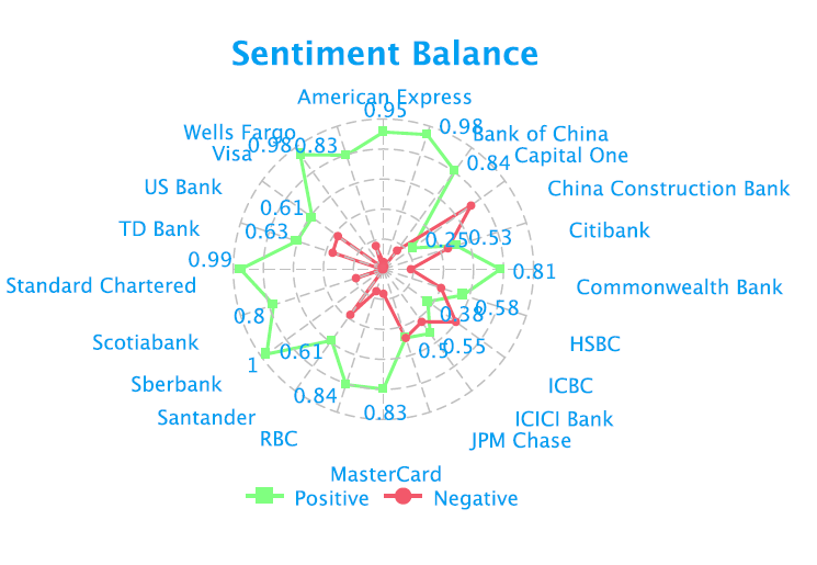 bfsi-sentiment-balance-social-media-analytics-fusion-analytics-world