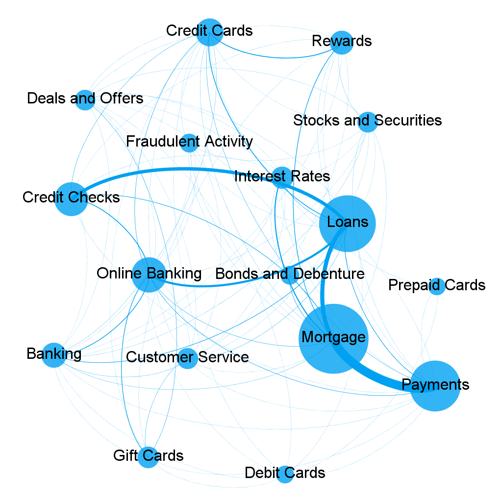 conversation-map-network-graph-bfsi-fusion-analytics-world