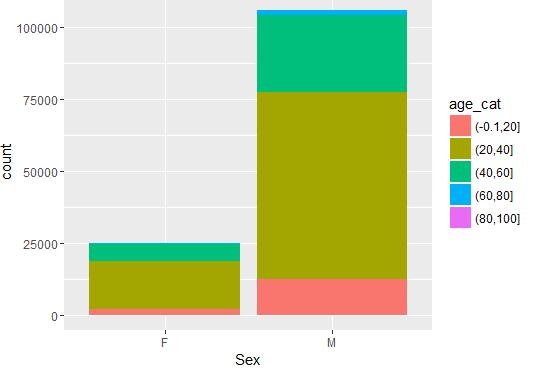distribution-of-arrest-age-sex-fusion-analytics-world