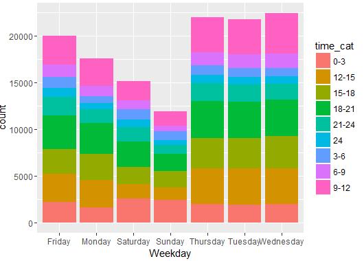 distribution-of-arrest-days-time-fusion-analytics-world