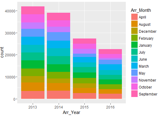 distribution-of-arrest-year-and-month-fusion-analytics-world