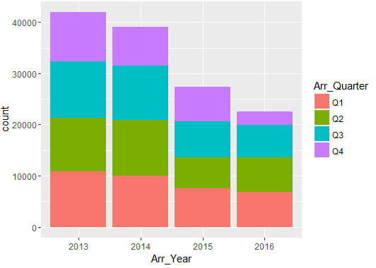 distribution-of-arrest-year-and-time-fusion-analytics-world