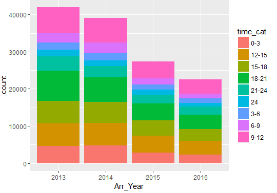 distribution-of-arrests-year-and-time-fusion-analytics-world