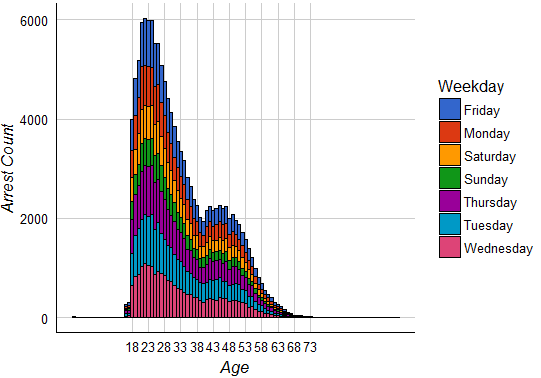 distribution-of-arrests-on-age-and-weekdays-fusion-analytics-world