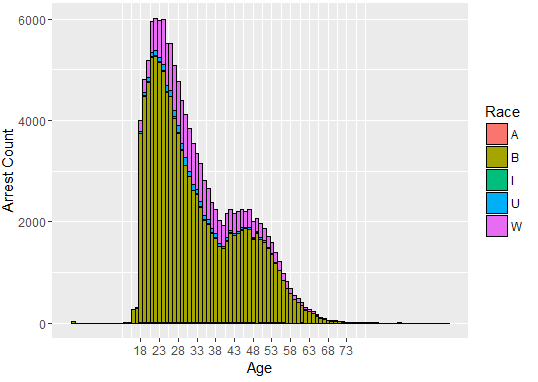 distribution-of-arrests-age-and-race-in-a-histogram