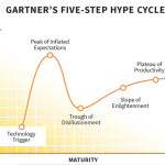 gartner-hype-cycle-fusion-analytics-world