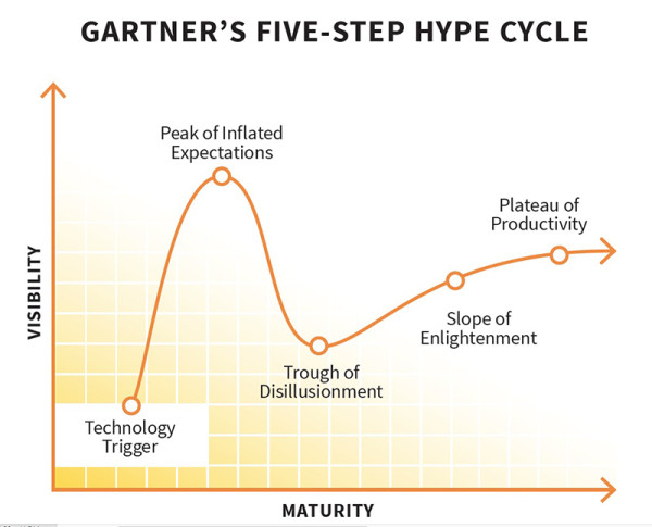 gartner-hype-cycle-fusion-analytics-world
