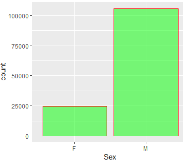 gender-data-analysis-fusion-analytics-world