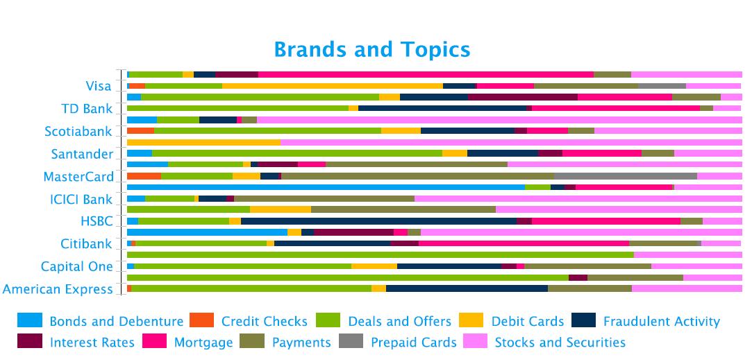 key-conversation-topics-bfsi-fusion-analytics-world