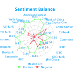 sentiment-balance-bfsi-social-media-analytics-fusion-analytics-world