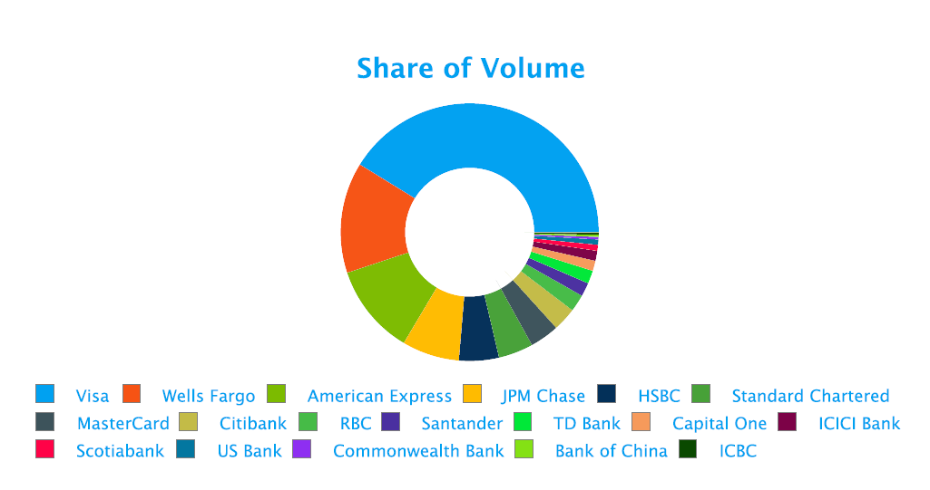 share-of-volume-bfsi-fusion-analytics-world