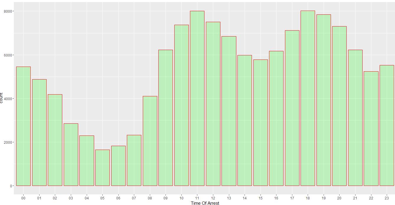 time-of-arrest-data-trend-fusion-analytics-world
