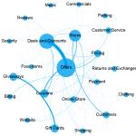 retail-social-media-conversation-map-fusion-analytics-world