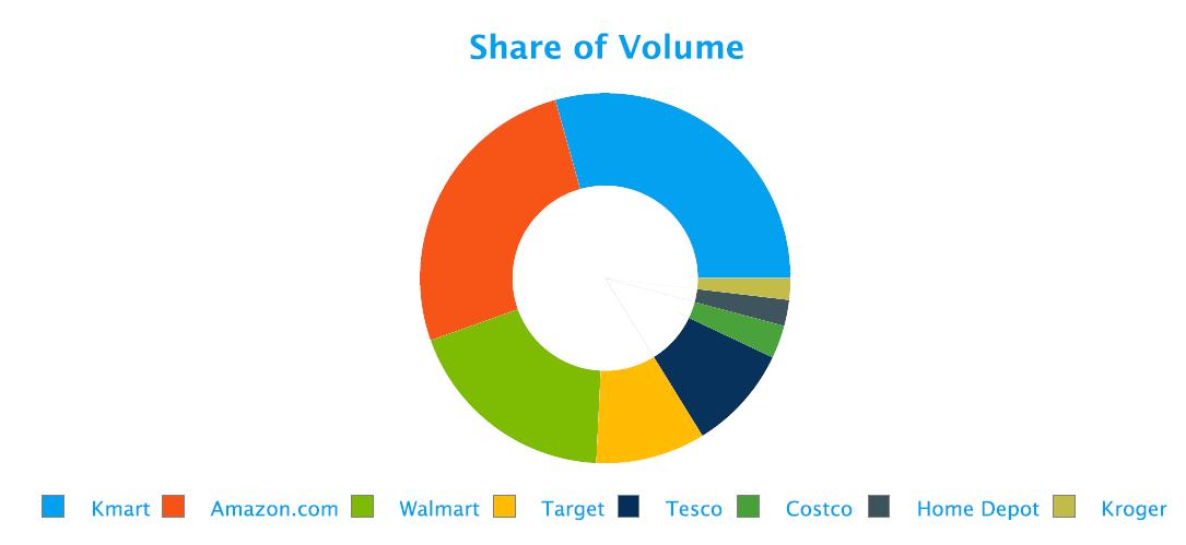 retail-social-media-share-of-volume-fusion-analytics-world