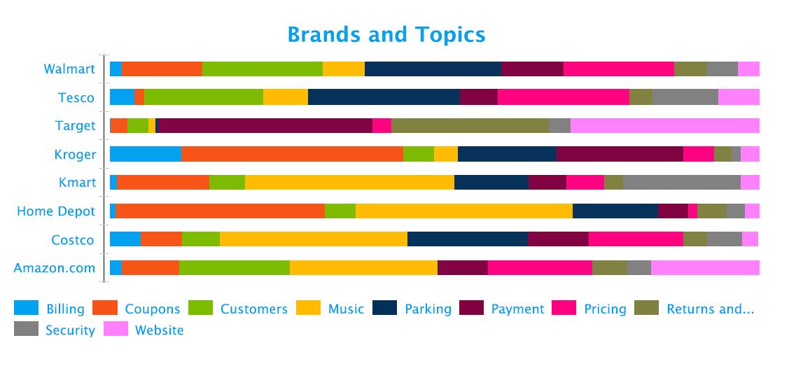social-media-retail-conversation-topics-fusion-analytics-world