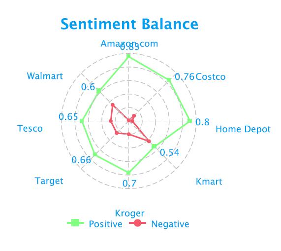 social-media-retail-sentiment-balance-fusion-analytics-world