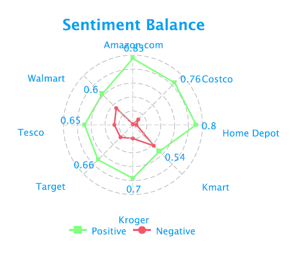 social-media-retail-sentiment-balance-fusion-analytics-world