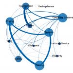 Conversation Map - Technology Social Media Analytics