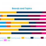 Key Conversation Topics - Technology Social Media Analytics