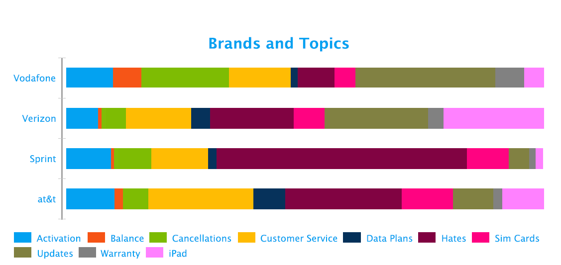 key-conversation-topics-telecom-fusion-analytics-world