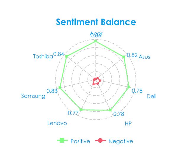 Sentiment Balance - Technology Social Media Analytics