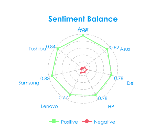 Sentiment Balance - Technology Social Media Analytics