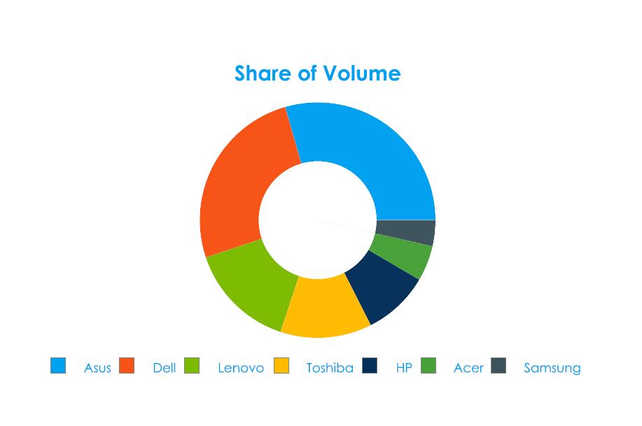Share of Volume - Technology Social Media Analytics