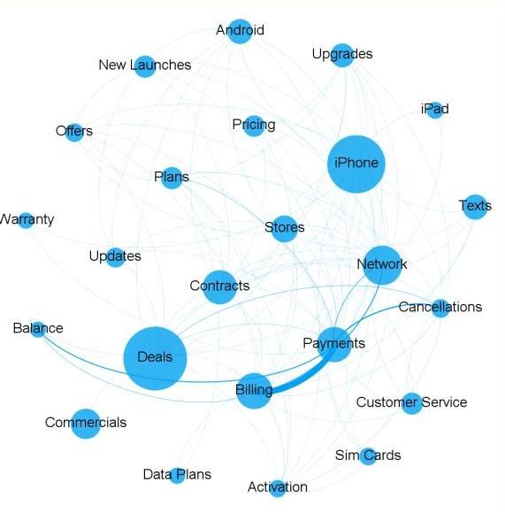 social-media-conversation-map-telecom-sector