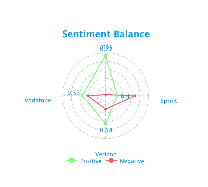 social-media-sentiment-analysis-telecom-sector