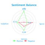 social-media-sentiment-balance-telecom-fusion-analytics-world