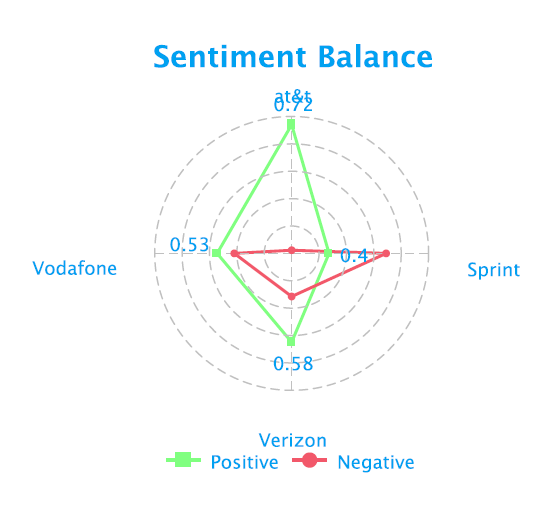 social-media-sentiment-balance-telecom-fusion-analytics-world