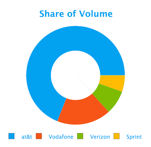 social-media-share-of-volume-telecom-fusion-analytics-world