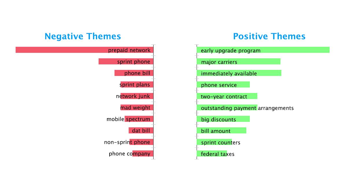 social-media-themes-analysis-telecom-sector