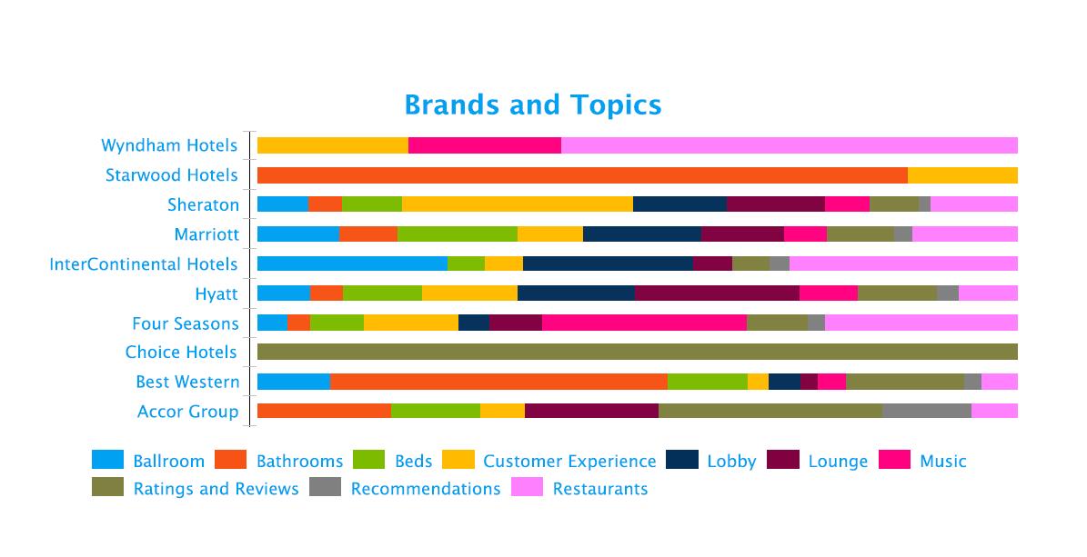 Key Conversation Topics - Hospitality Social Media Analytics - Fusion Analytics World