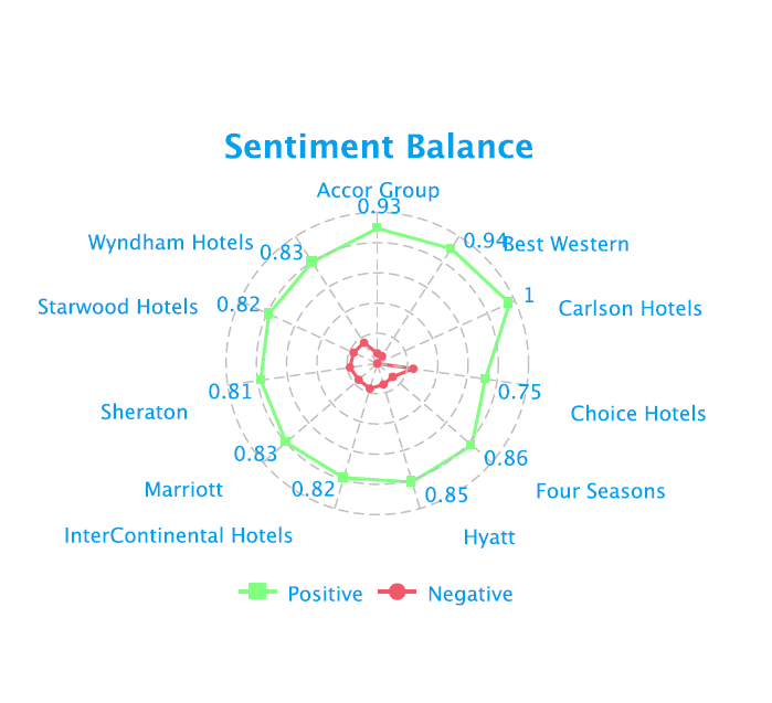Sentiment Analysis - Hospitality Social Media Analytics