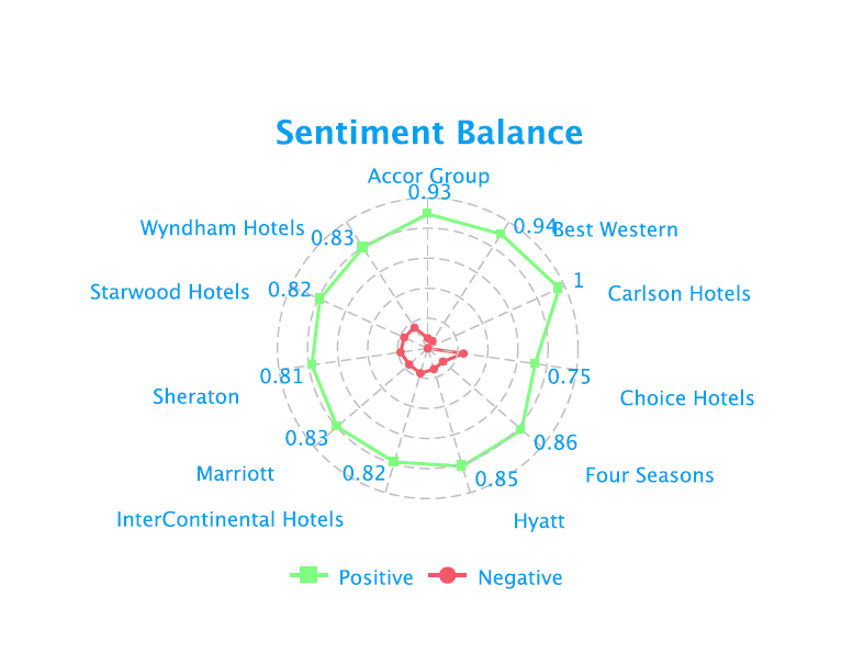 Sentiment Analytics - Hospitality Social Media Analysis