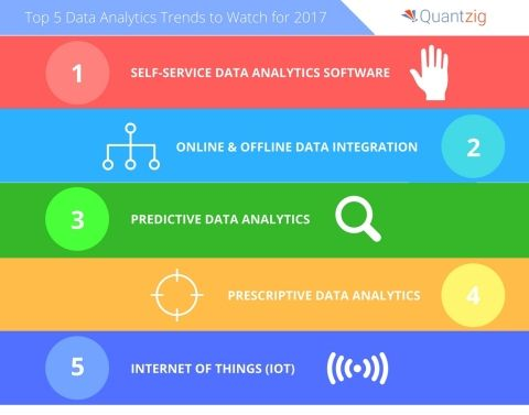 Top 5 Data Analytics Trends for 2017
