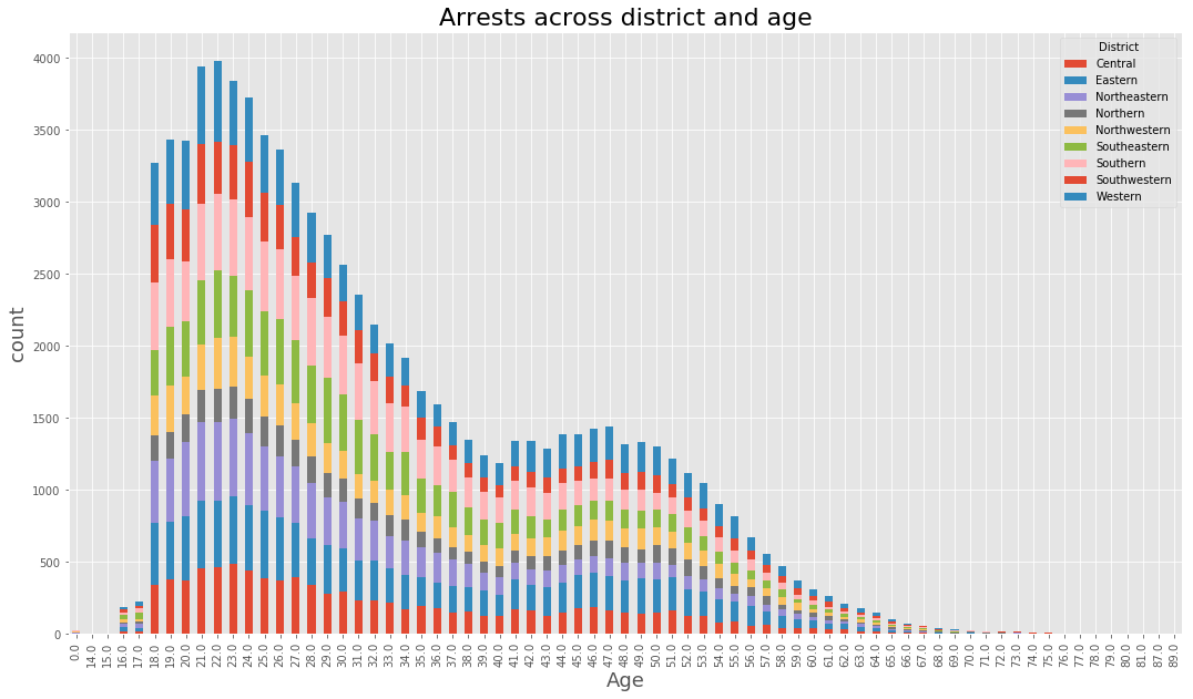 Arrest Across District and Age Histogram
