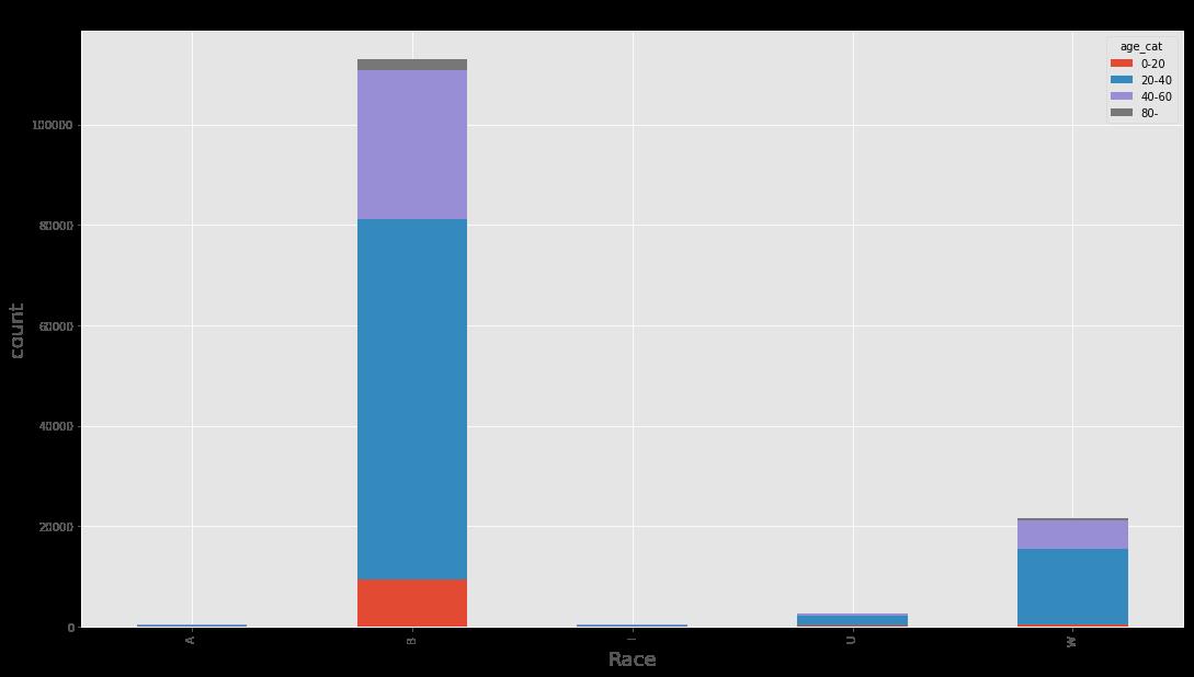 Arrest Age and Race Graph