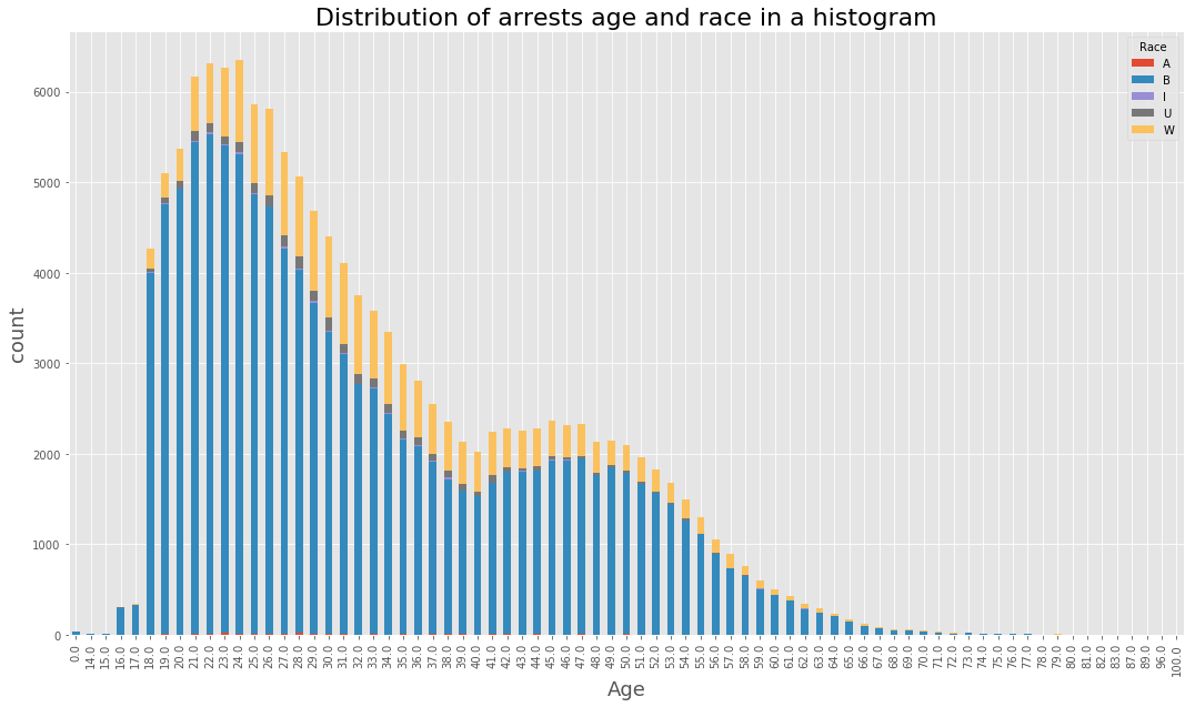 Arrest Age and Race Histogram